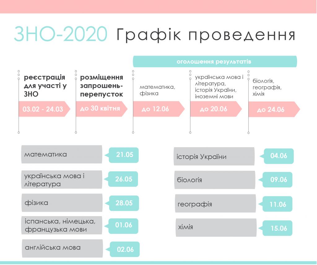 Графік проведення ЗНО-2020
