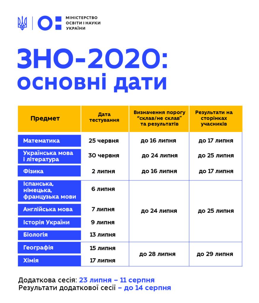 График основной сессии ЗНО-2020