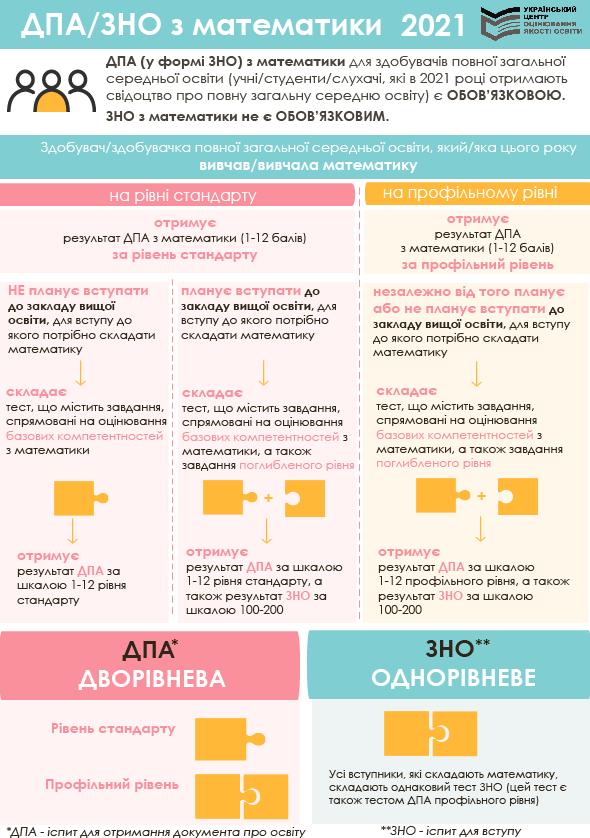 ДПА/ЗНО з математики 2021